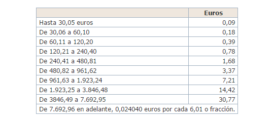 Tabla del impuesto